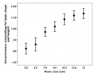 """Chuyện khoa học nghiêm chỉnh: Kích thước của """"cái ấy"""" và sự hấp dẫn của nam giới"""