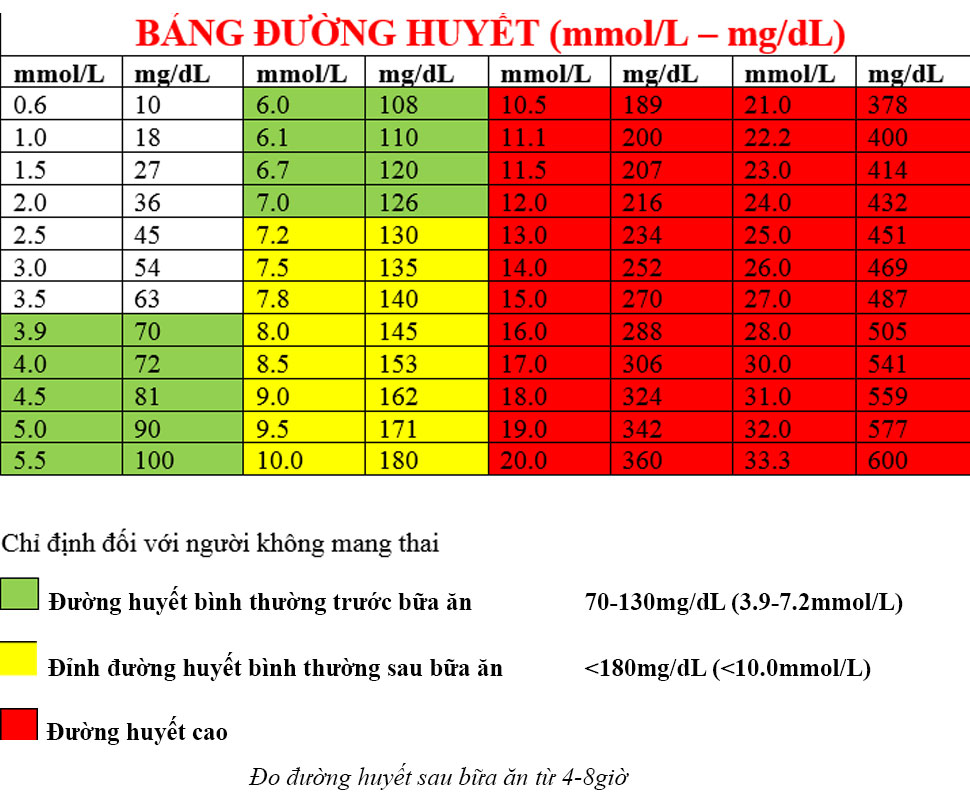 bảng đánh giá kết quả đường huyết